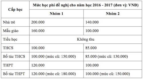 TP.HCM: Đề xuất không tăng học phí năm học 2016 - 2017 - 1