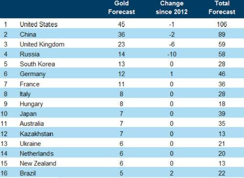 Bảng xếp hạng HCV Olympic: Chuyện riêng Mỹ - Trung Quốc - 2