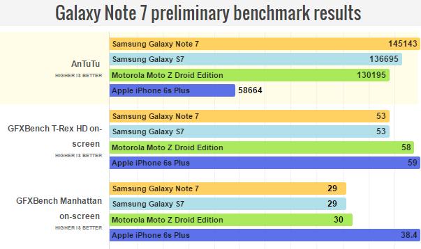 Samsung Galaxy Note 7 đọ hiệu năng với các siêu phẩm khác - 2