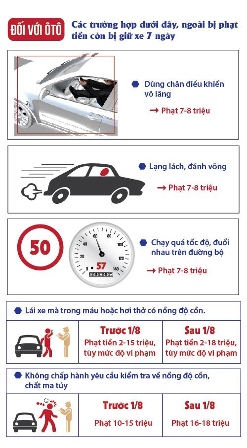[Đồ họa] Những vi phạm giao thông sẽ bị tạm giữ xe máy, ô tô - 1