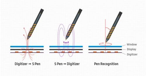 Bút S-Pen trên Note 7 có gì đặc biệt? - 2