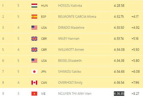 Olympic 2016: Ánh Viên nỗ lực phá kỷ lục bản thân - 1