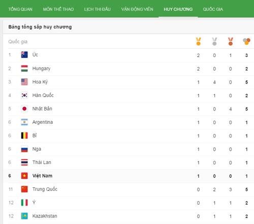 BXH Olympic: Việt Nam xếp thứ 6, đứng trên Trung Quốc - 2
