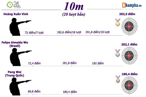 Hoàng Xuân Vinh: Còn hơn cả huyền thoại (Infographic) - 5