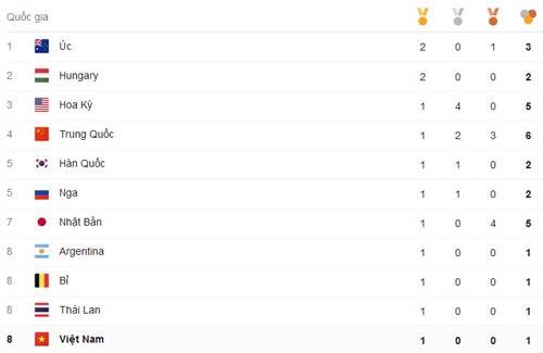 """Tin nóng Olympic ngày 2: """"Cậu bé vàng"""" bơi Anh phá KLTG - 4"""