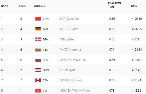 Đoàn Việt Nam ở Olympic ngày 2: Kim Tuấn không thể vượt qua chính mình - 7