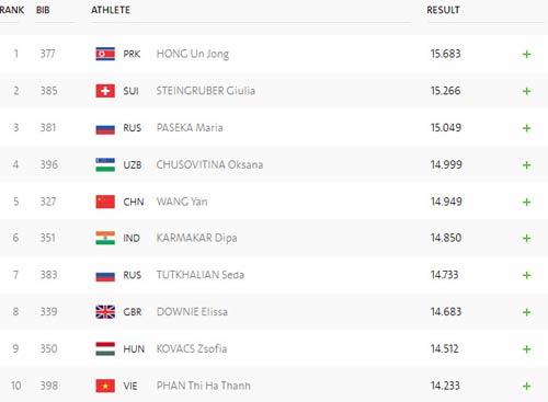 Đoàn Việt Nam ở Olympic ngày 2: Kim Tuấn không thể vượt qua chính mình - 4