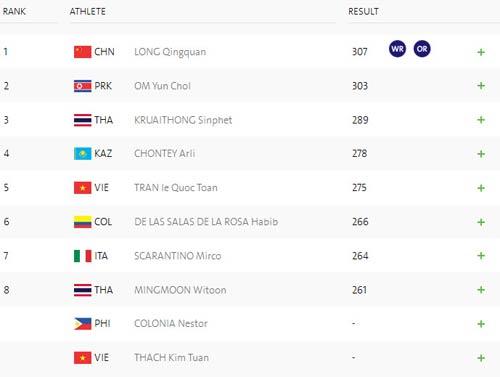 Đoàn Việt Nam ở Olympic ngày 2: Kim Tuấn không thể vượt qua chính mình - 3