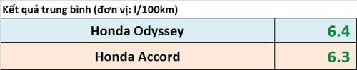 Ấn tượng mức tiêu thụ nhiên liệu siêu tiết kiệm của Accord và Odyssey! - 14