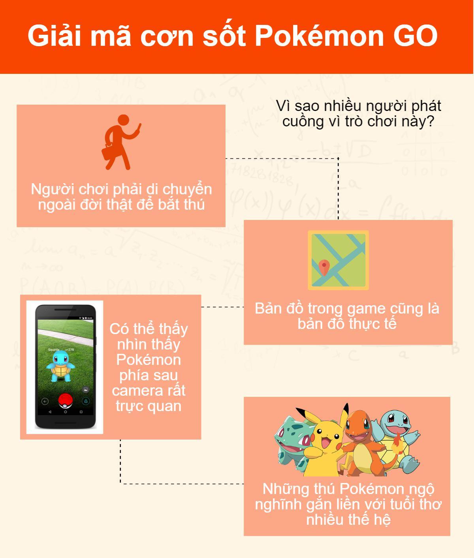 [Đồ họa] Giải mã cơn sốt Pokémon GO tại Việt Nam - 6