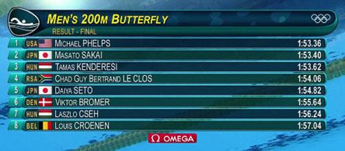 Olympic: Trên cả vĩ đại, Michael Phelps có HCV thứ 21 - 4