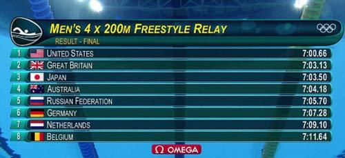 Olympic: Trên cả vĩ đại, Michael Phelps có HCV thứ 21 - 1