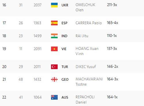 Đoàn Olympic Việt Nam ngày 5: Vũ Thành An thắng trận để đời - 5