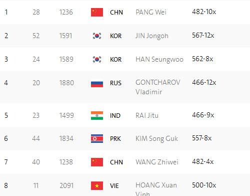 Đoàn Olympic Việt Nam ngày 5: Vũ Thành An thắng trận để đời - 2