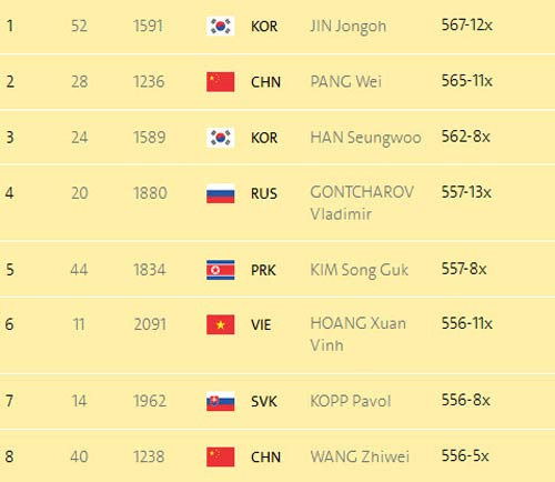 Đoàn Olympic Việt Nam ngày 5: Vũ Thành An thắng trận để đời - 1