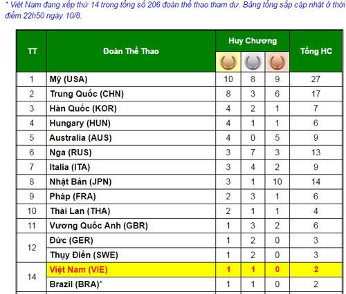 BXH Olympic: Hoàng Xuân Vinh đưa VN đứng ngang Brazil - 2