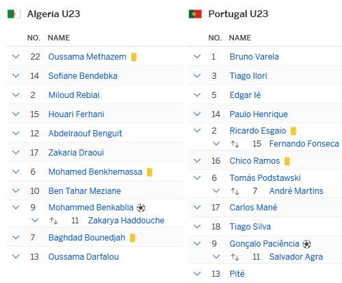 Algeria - Bồ Đào Nha: Bất bại vào tứ kết - 2