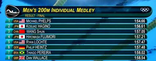Michael Phelps giành 22 HCV, phá kỷ lục 2168 năm - 1