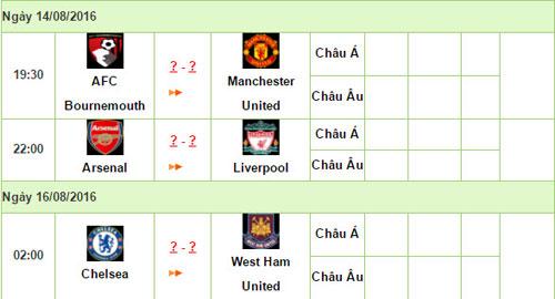 Khai màn NHA 2016/17: Nảy lửa Arsenal – Liverpool - 5