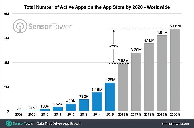App Store có thể mở rộng hơn 5 triệu ứng dụng vào cuối năm 2020 - 1