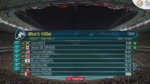 Tin nóng Olympic ngày 9: Kỷ lục thế giới 17 năm bị xô đổ - 2
