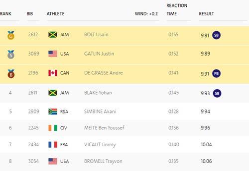 """Usain Bolt: """"Dị nhân"""" chuyên xuất phát sau về trước - 2"""