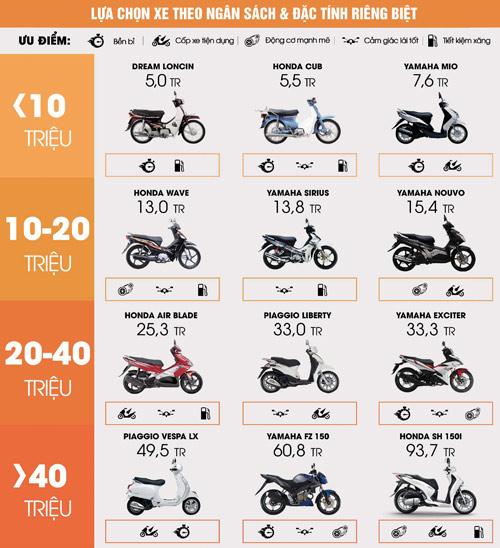 Thị trường mua bán xe máy cũ: Đa dạng mẫu mã và phong phú chọn lựa - 2