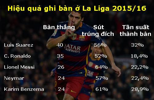 Barca: Khi Suarez ngày càng quan trọng hơn Messi - 2