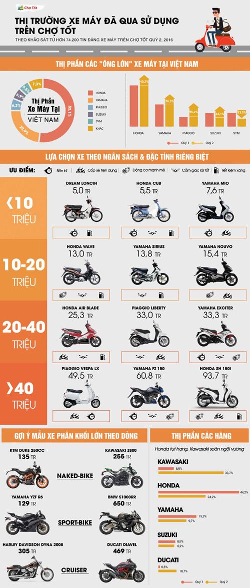 Thị trường mua bán xe máy cũ: Đa dạng mẫu mã và phong phú chọn lựa - 3