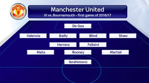 Hai thành Manchester biến đổi: Dấu ấn Mourinho - Pep - 2