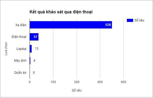 90% học sinh được hỏi thích được tặng xe điện vào năm học mới - 2
