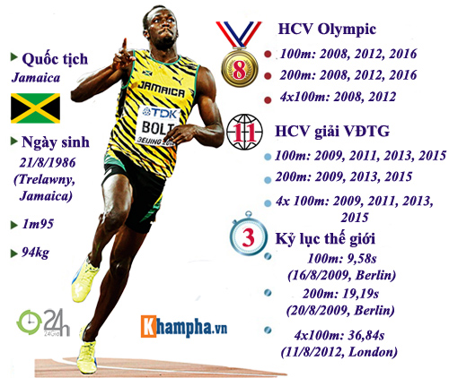 Huyền thoại Usain Bolt: Vĩ đại & ngạo nghễ (Infographic) - 2