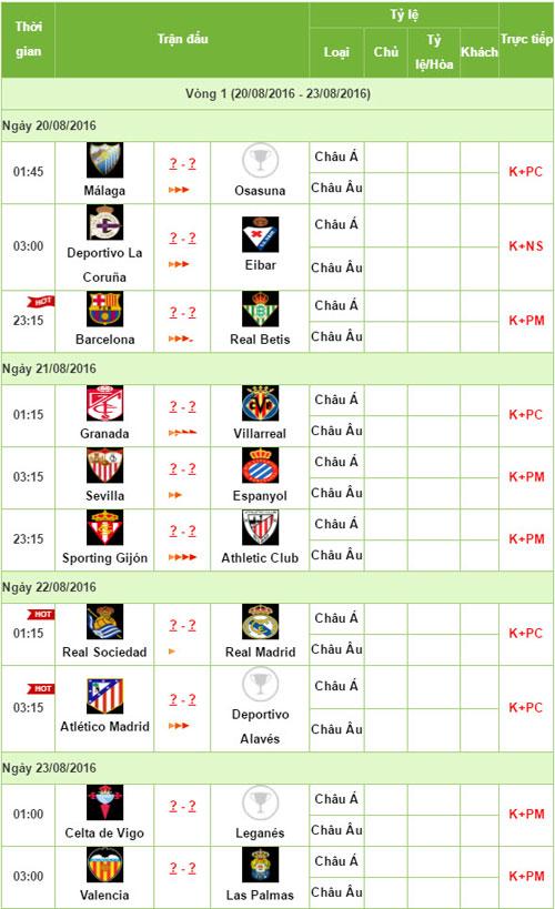 Trước vòng 1 Liga: Real lo lắng, Barca tự tin - 3