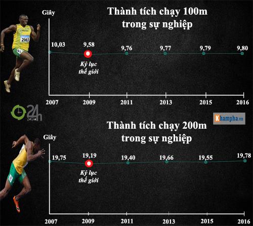 Huyền thoại Usain Bolt: Vĩ đại & ngạo nghễ (Infographic) - 3