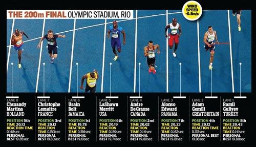 Kỷ lục gia Usain Bolt: Ta là 1, là riêng, là duy nhất - 5