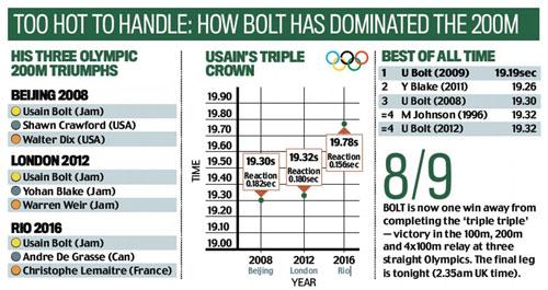 Kỷ lục gia Usain Bolt: Ta là 1, là riêng, là duy nhất - 12