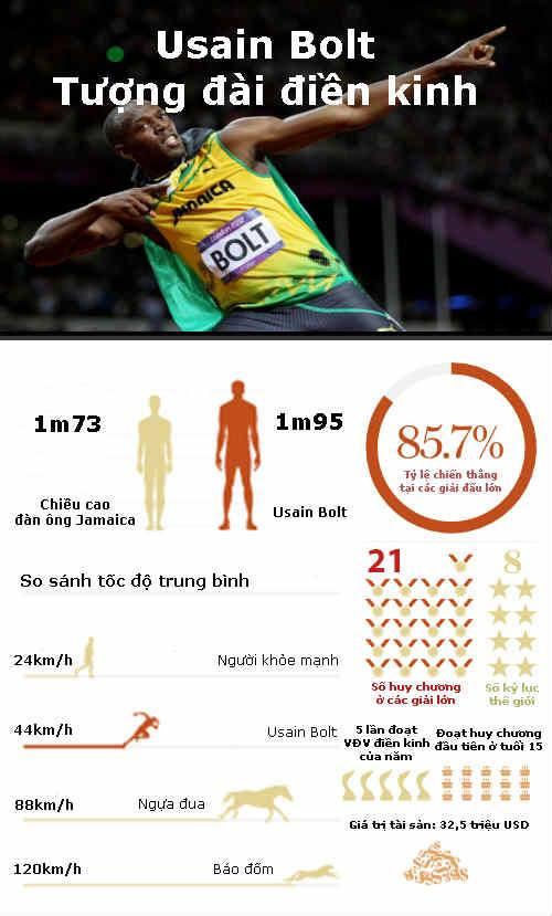 """Usain Bolt thần tốc giành """"hat-trick"""" HCV - 2"""
