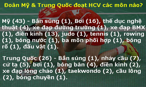 Bảng xếp hạng HCV Olympic: Trung Quốc tồi nhất 2 thập kỷ - 2