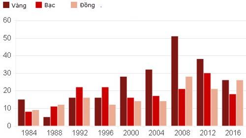 Ông lớn đua HCV Olympic: Trung Quốc vì đâu tệ hại? (P1) - 6