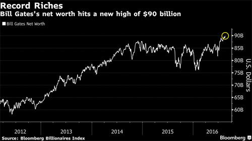 Tài sản Bill Gates đạt mức kỷ lục 90 tỷ USD - 1