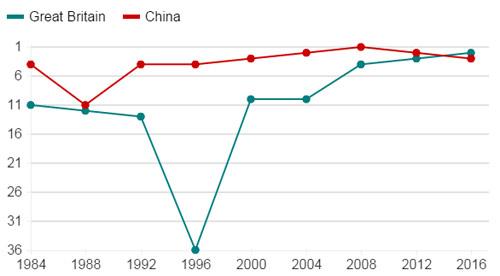 Ông lớn đua HCV Olympic: Trung Quốc lùi hay Anh tiến? (P2) - 5