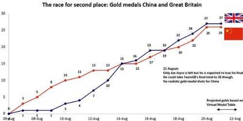 Ông lớn đua HCV Olympic: Trung Quốc lùi hay Anh tiến? (P2) - 6