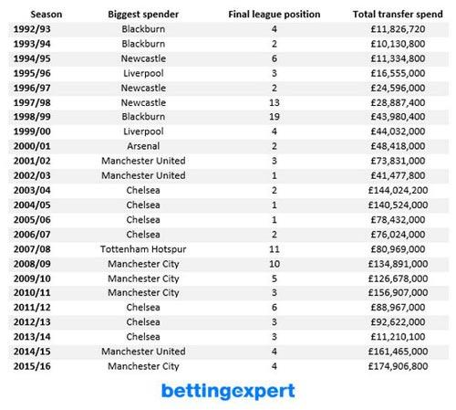Premier League: Càng bạo chi càng khó vô địch - 3