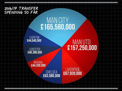 Premier League: Càng bạo chi càng khó vô địch - 2