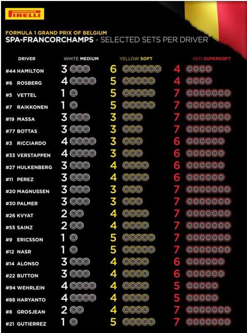 """F1, Belgian GP: """"Cơn đau đầu"""" cho tất cả - 2"""