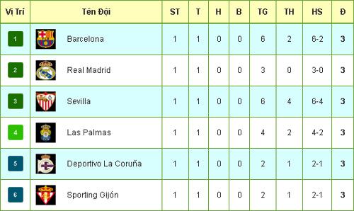 La Liga trước vòng 2: Đừng chờ đợi cú sốc - 3