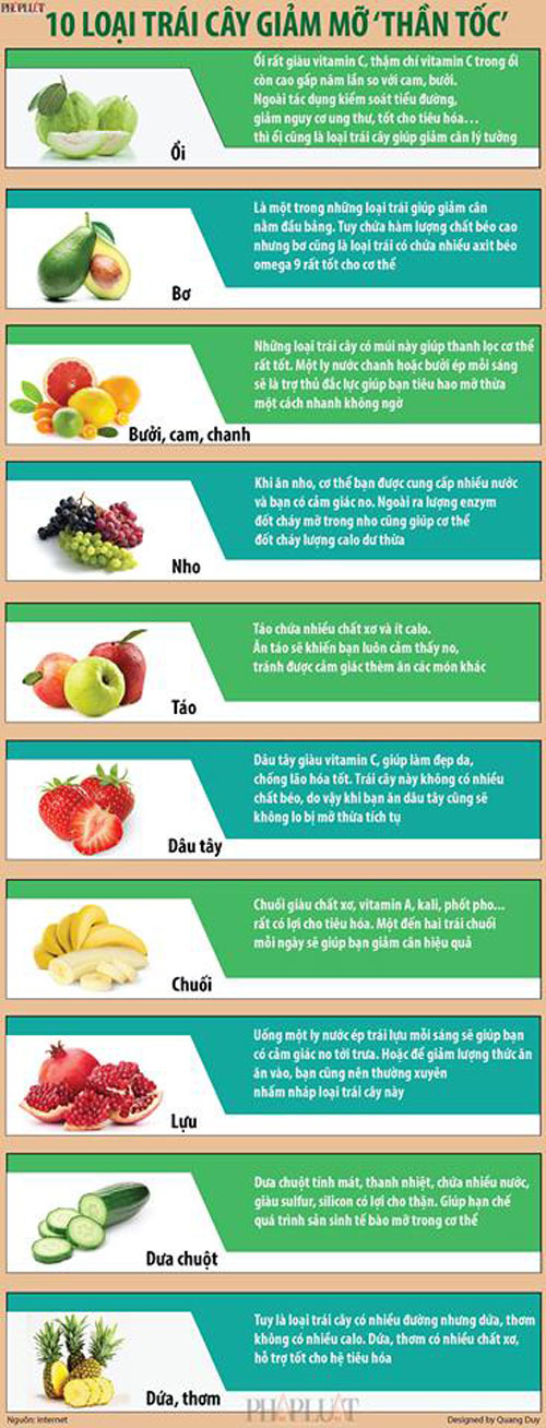 Infographic: 10 loại trái cây giảm mỡ thừa 'thần tốc' - 1