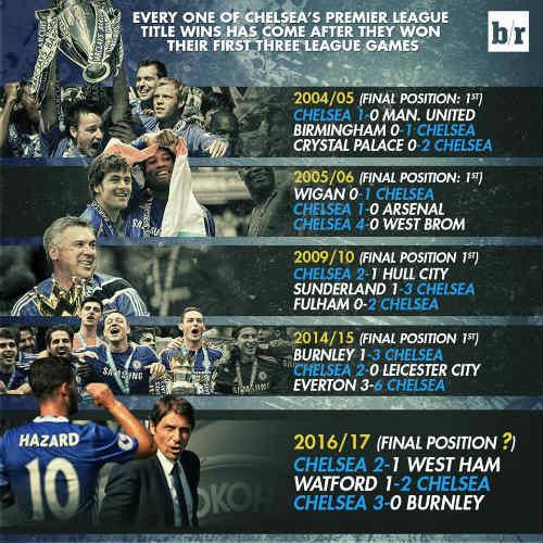 Chelsea - Conte: Đã đến lúc mơ về ngôi vô địch - 2