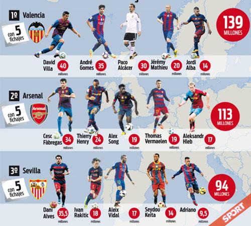 """Valencia, Sevilla, Arsenal: """"Mỏ vàng"""" nhân tài của Barça - 1"""