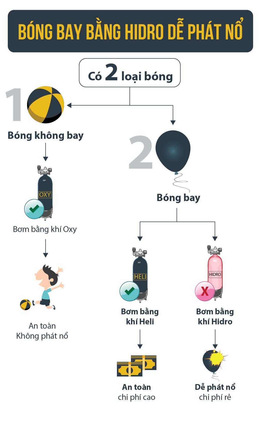 [Đồ họa] Khi nào bóng bay trở thành bom? - 1